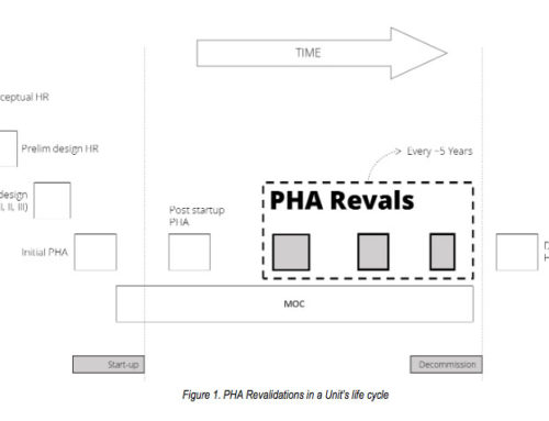 Best Practices for PHA Revalidations
