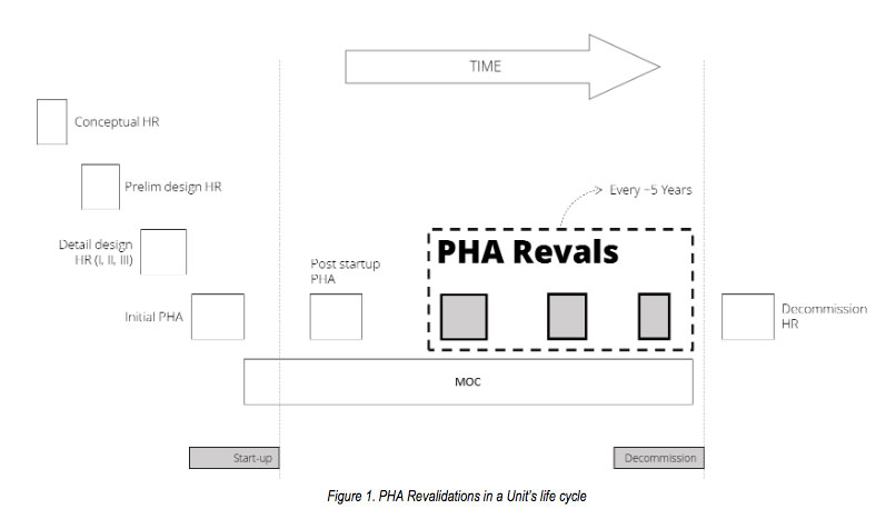 Best Practices for PHA Revalidations   Process Improvement Institute