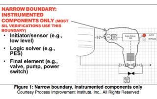 Understanding IPL Boundaries | Process Improvement Institute